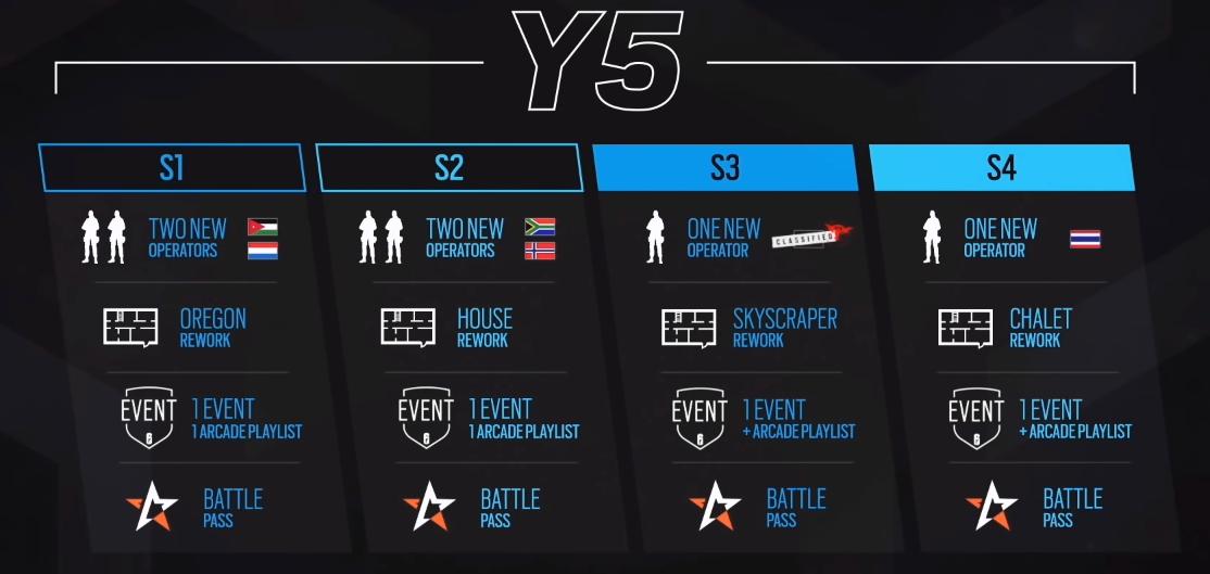 Rainbow Six Siege: Mapa para Año 5 y 6