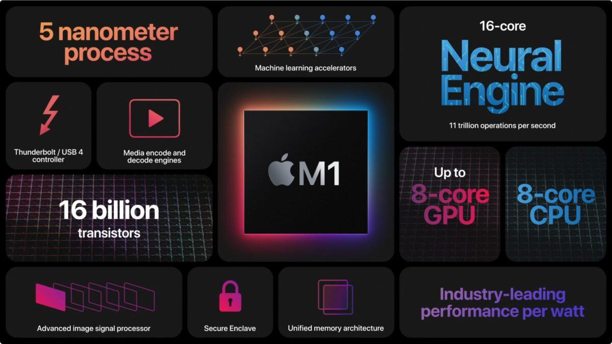 Nuevo M1 Chip para Mac